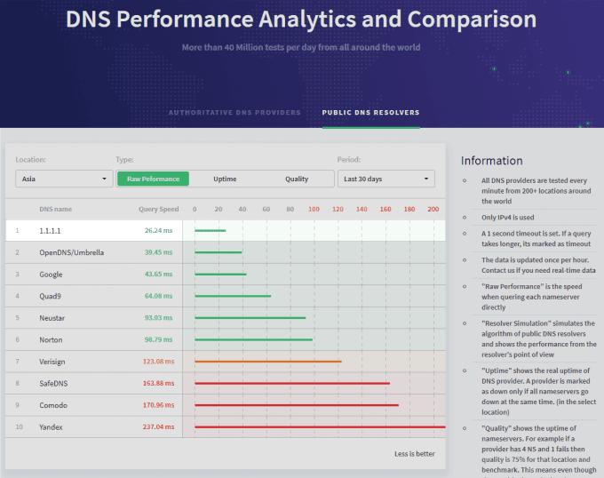 高速パブリックDNSサービス「1.1.1.1」でインターネット接続スピードを上げる