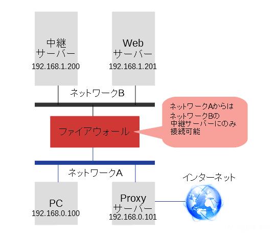 Linuxコマンド:sshでポートフォワーディング