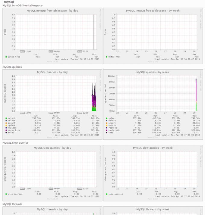 CentOS7のMuninでNginxやMariaDBを監視する方法